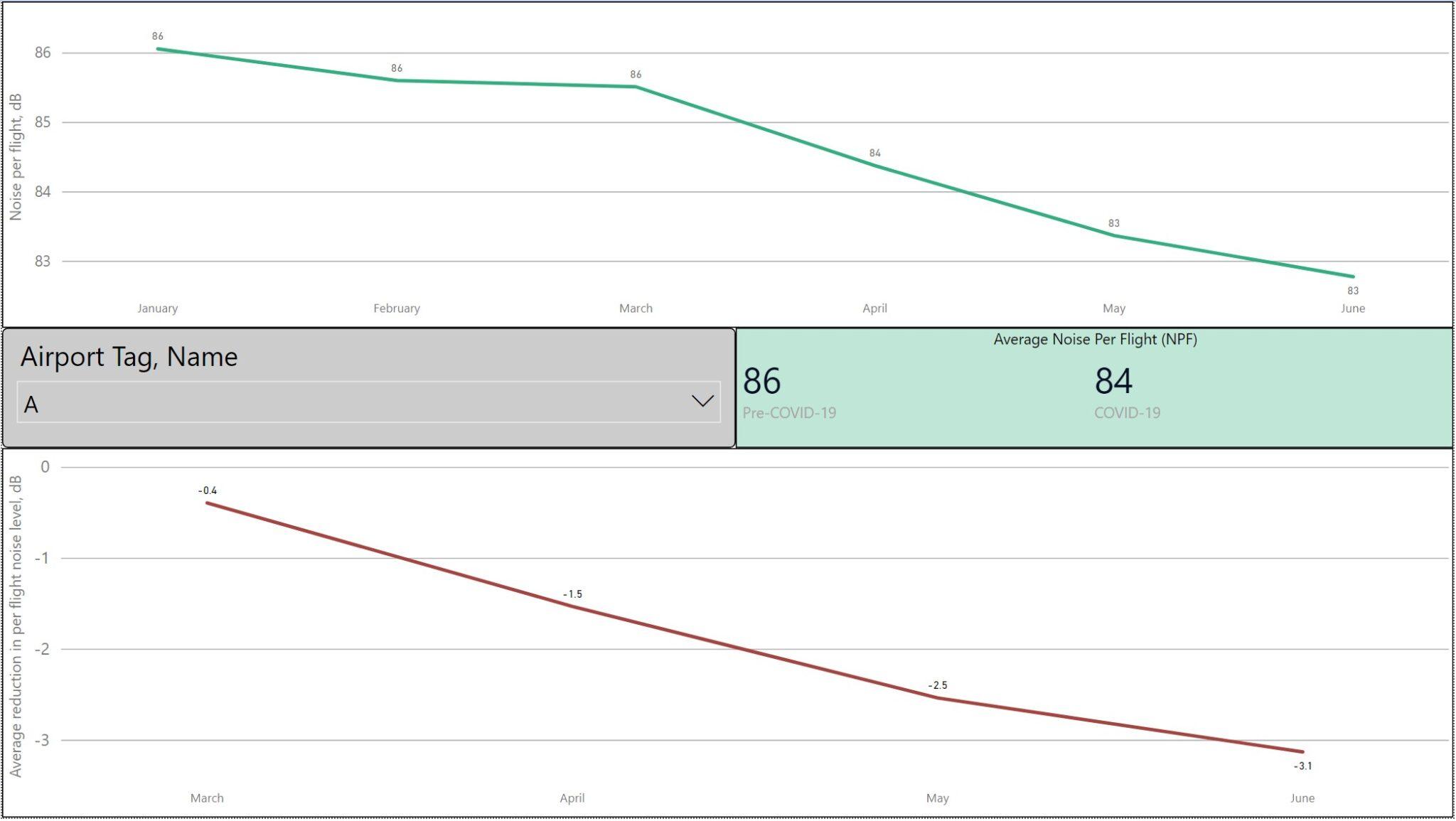 Noise Analysis Charts